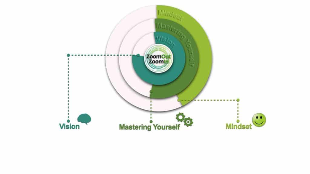 גרף שמפרש מנהיגות עצמית